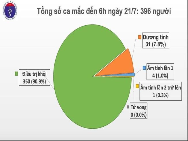 Bieu-do-Covid-Viet-Nam-7263-1595298891.j