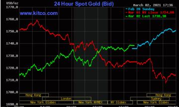 Thị trường tiền tệ ngày ngày 3/3: Giá vàng thế giới dò đáy, USD sụt giảm