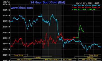 Thị trường tiền tệ ngày 8/3: Đồng USD duy trì sự phục hồi, giá vàng dự báo tiếp tục giảm