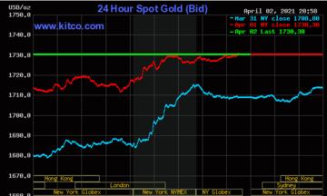 Thị trường tiền tệ ngày 3/4: Giá vàng 'lấy lại những gì đã mất', đồng USD tăng giá