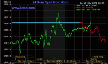 Thị trường tiền tệ ngày 6/4: Giá vàng tăng nhẹ, đồng USD suy yếu