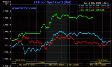 Thị trường tiền tệ ngày 9/4: Giá vàng lấy lại đà tăng, USD giảm