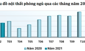 Thị trường Mỹ, Trung Quốc 'hút' hàng đồ gỗ nội thất Việt