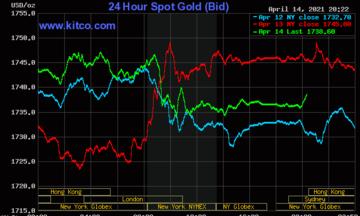 Thị trường tiền tệ ngày 15/4: Giá vàng và đồng USD cùng suy yếu