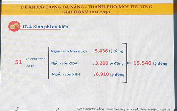 """Hơn 15.500 tỉ đồng cho Đề án """"Xây dựng Đà Nẵng - Thành phố môi trường"""" giai đoạn 2021 – 2030 lấy từ nguồn nào?"""