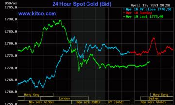Thị trường tiền tệ ngày 20/4: Giá vàng giảm nhẹ nhưng vẫn 'neo' ở mức cao, USD chạm mức đáy 6 tuần
