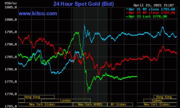 Thị trường tiền tệ ngày 24/4: Giá vàng và đồng USD cùng giảm