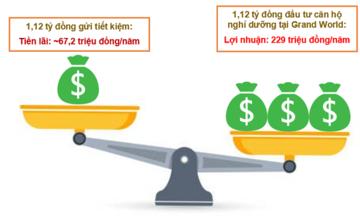 Bài toán đầu tư 'chọn mặt, gửi vàng' BĐS nghỉ dưỡng tại Phú Quốc