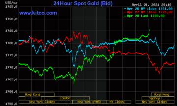 Thị trường tiền tệ ngày 29/4: Giá vàng tiếp đà phục hồi, đồng USD giảm