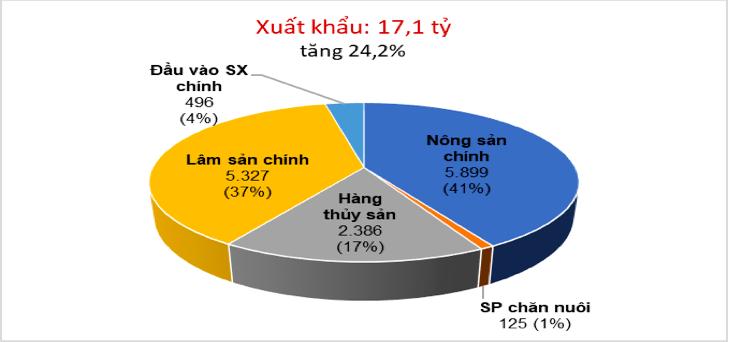 XK-nong-lam-thuy-san-3570-1620201380.png