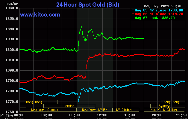 Thị trường tiền tệ ngày 8/5: Vàng tăng giá mạnh, USD suy yếu