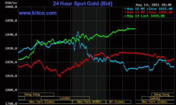 Thị trường tiền tệ ngày 15/5: Giá vàng tăng mạnh, USD trượt dốc