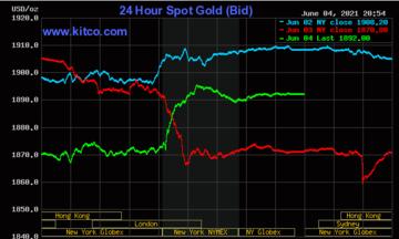 Thị trường tiền tệ ngày 5/6: Giá vàng bật tăng, đồng USD sụt giảm