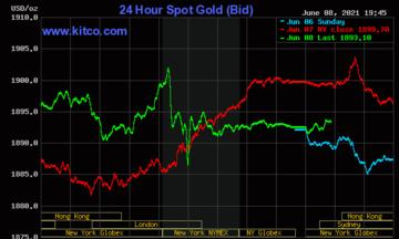Thị trường tiền tệ ngày 9/6: Vàng chưa thể chinh phục ngưỡng 1.900 USD do rào cản tăng giá từ đồng USD