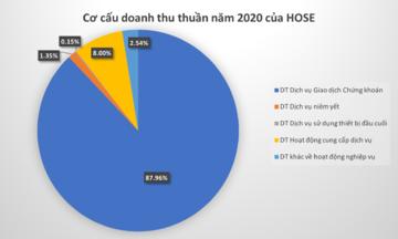 'Soi' nguồn thu của HoSE trước quyết định thanh tra từ Bộ Tài chính