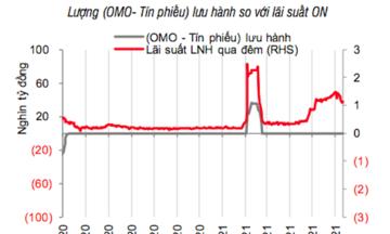 Lãi suất liên ngân hàng 'hạ nhiệt'