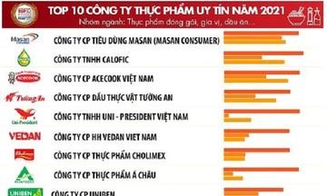 Masan sở hữu những công ty tên tuổi trong Top 10 Doanh nghiệp uy tín 2021